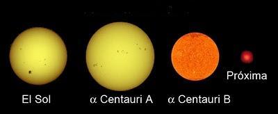 Resultado de imagen de El Sol es una estrella amarilla de la clase G2V