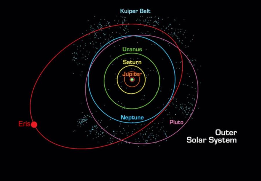 Orbitas_planetas_enanos
